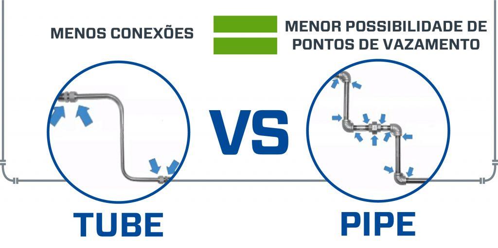 Diferença entre montagens tubos flexíveis (tube) e tubulação rígida (pipe)